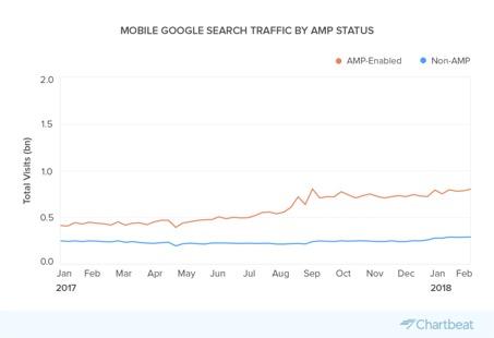 Trafic des recherches Google mobile par AMP
